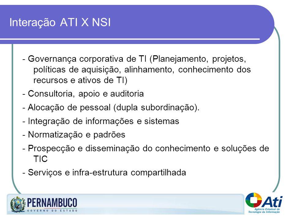 Interação ATI X NSI