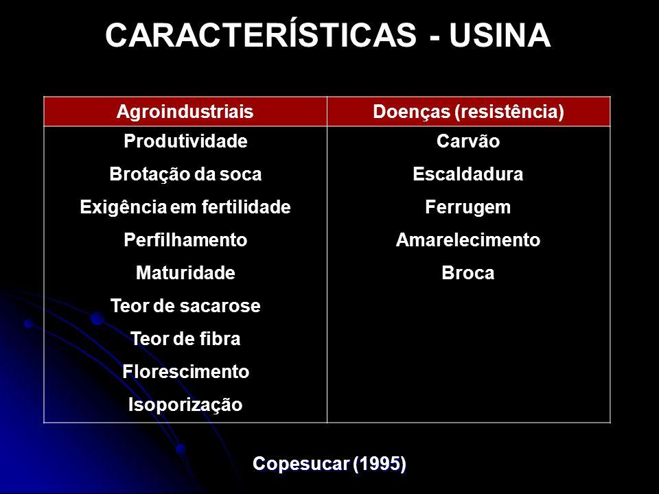CARACTERÍSTICAS - USINA Doenças (resistência) Exigência em fertilidade