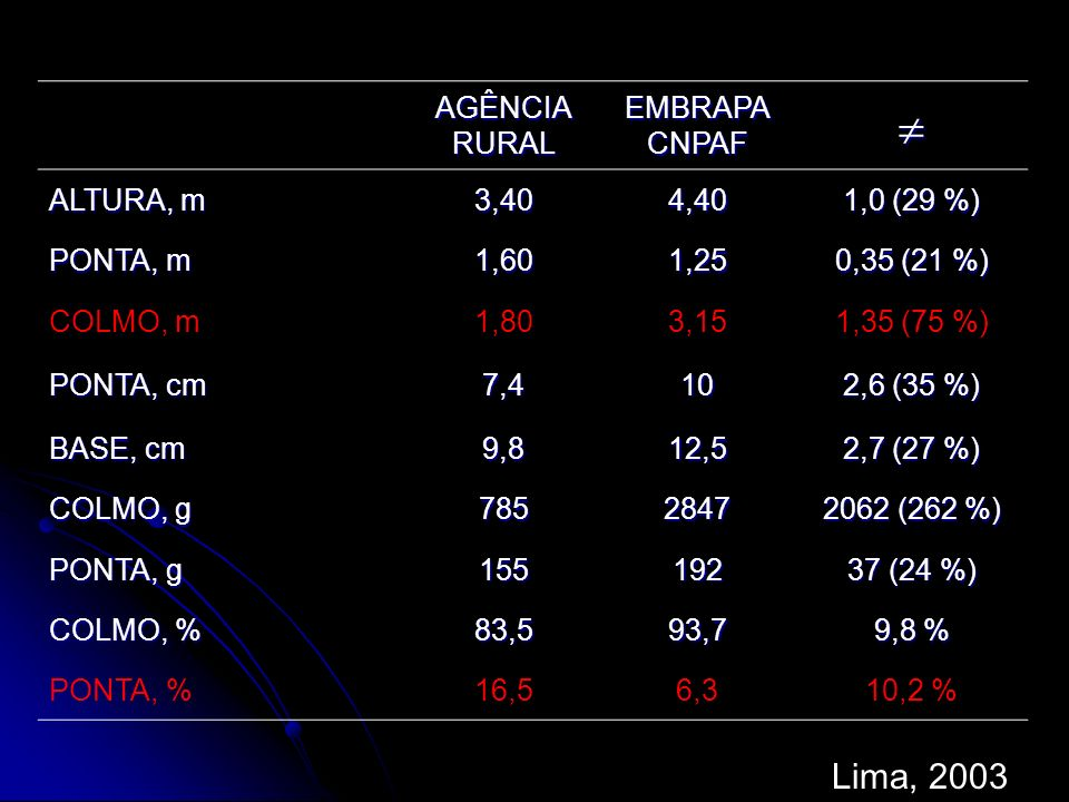 Lima, 2003 AGÊNCIA RURAL EMBRAPA CNPAF ALTURA, m 3,40 4,40