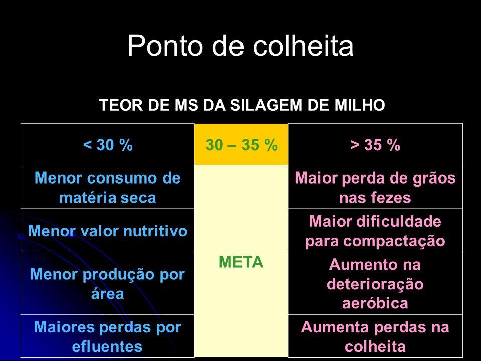 Ponto de colheita TEOR DE MS DA SILAGEM DE MILHO < 30 % 30 – 35 %