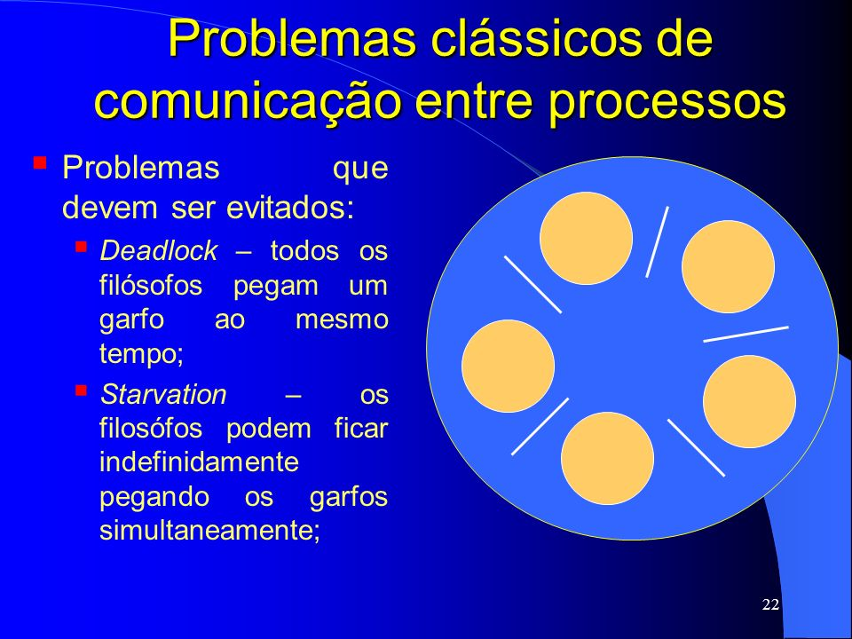 Problemas clássicos de comunicação entre processos