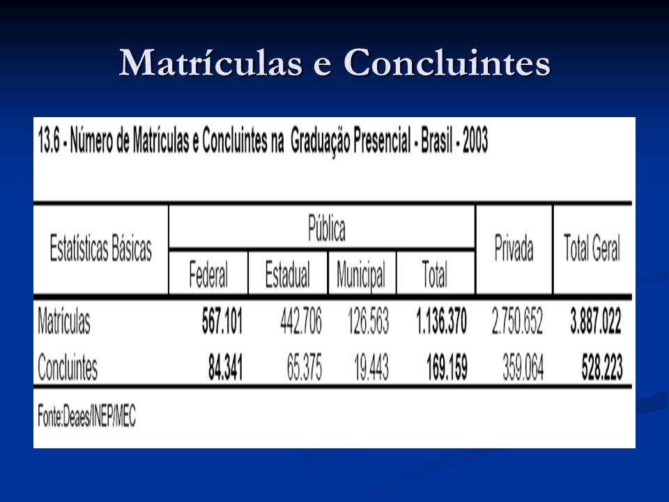Matrículas e Concluintes