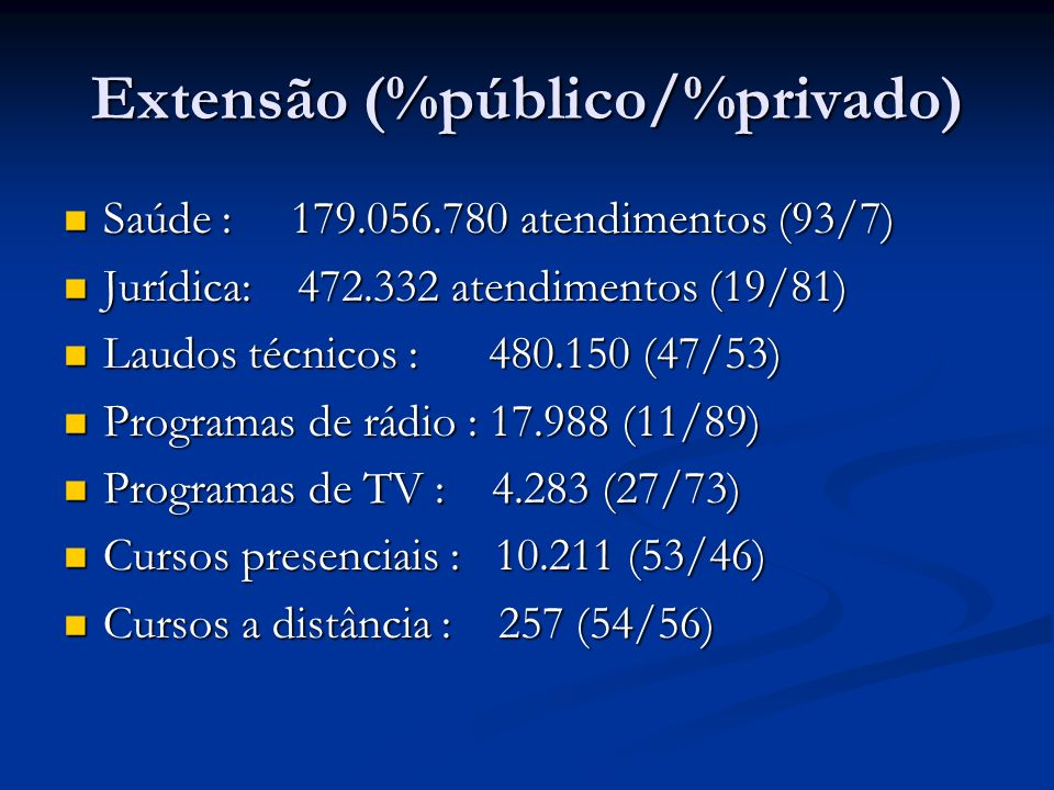 Extensão (%público/%privado)