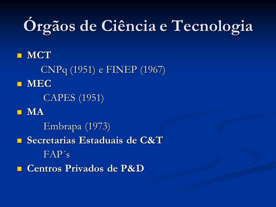 Órgãos de Ciência e Tecnologia