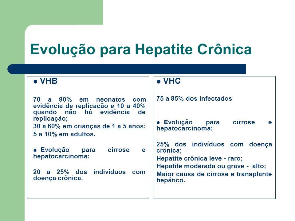 Evolução para Hepatite Crônica