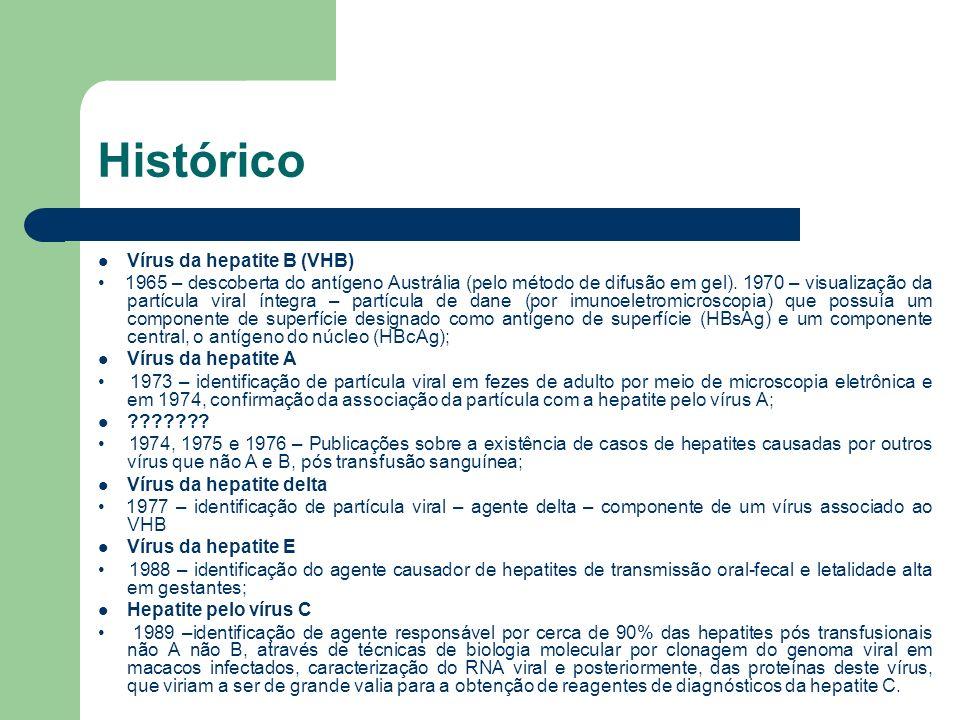 Histórico Vírus da hepatite B (VHB)