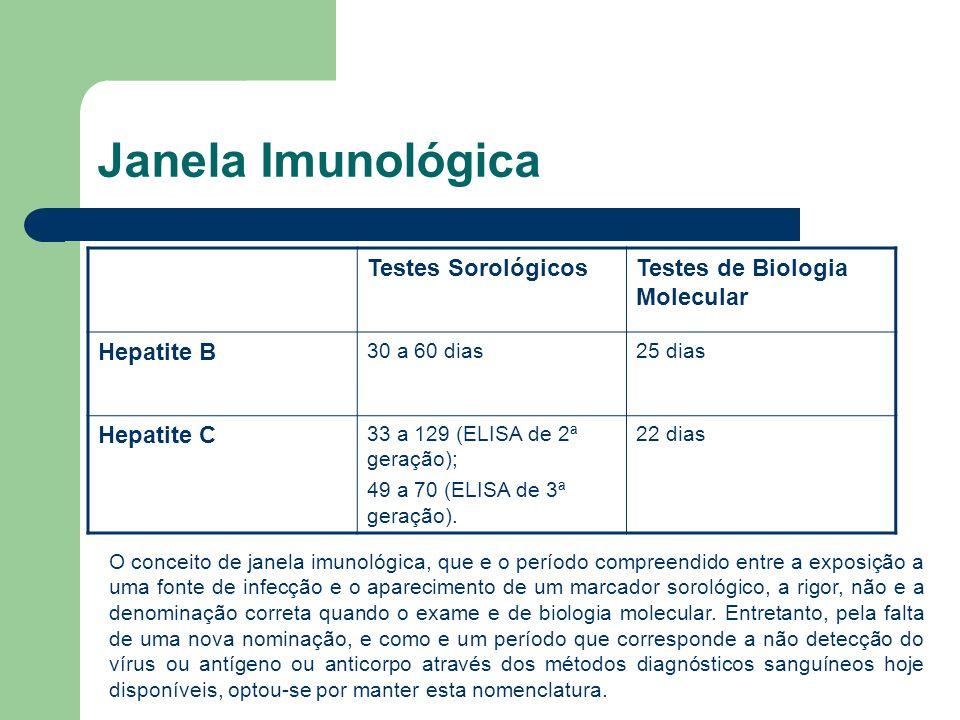Janela Imunológica Testes Sorológicos Testes de Biologia Molecular