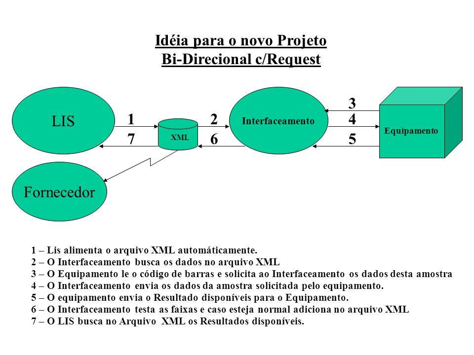 Idéia para o novo Projeto Bi-Direcional c/Request