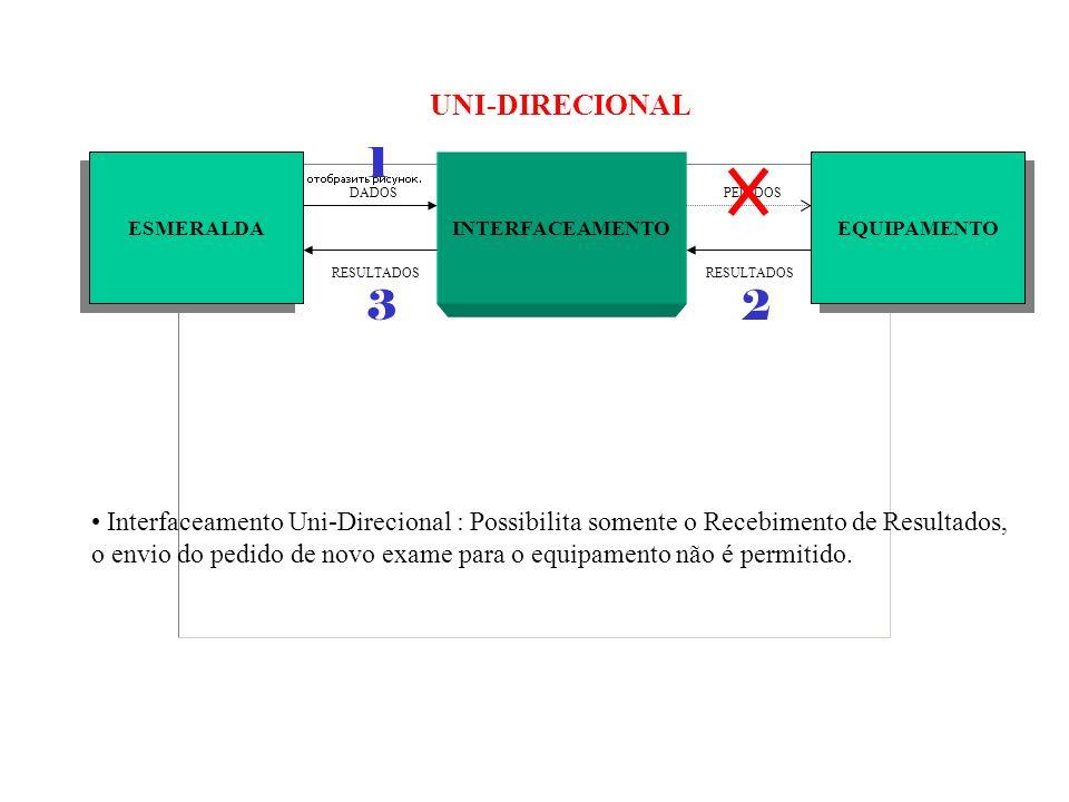 UNI-DIRECIONAL 1. ESMERALDA. INTERFACEAMENTO. EQUIPAMENTO. DADOS. PEDIDOS. RESULTADOS. RESULTADOS.