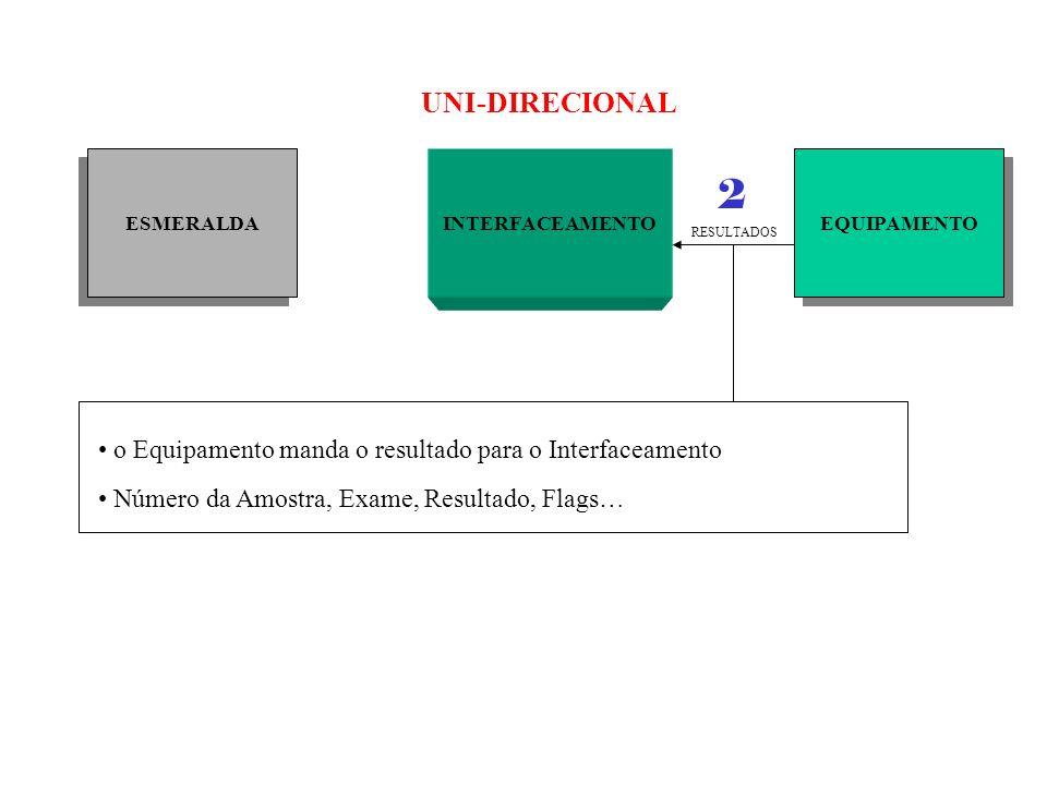 UNI-DIRECIONAL ESMERALDA. INTERFACEAMENTO. EQUIPAMENTO. 2. RESULTADOS. o Equipamento manda o resultado para o Interfaceamento.