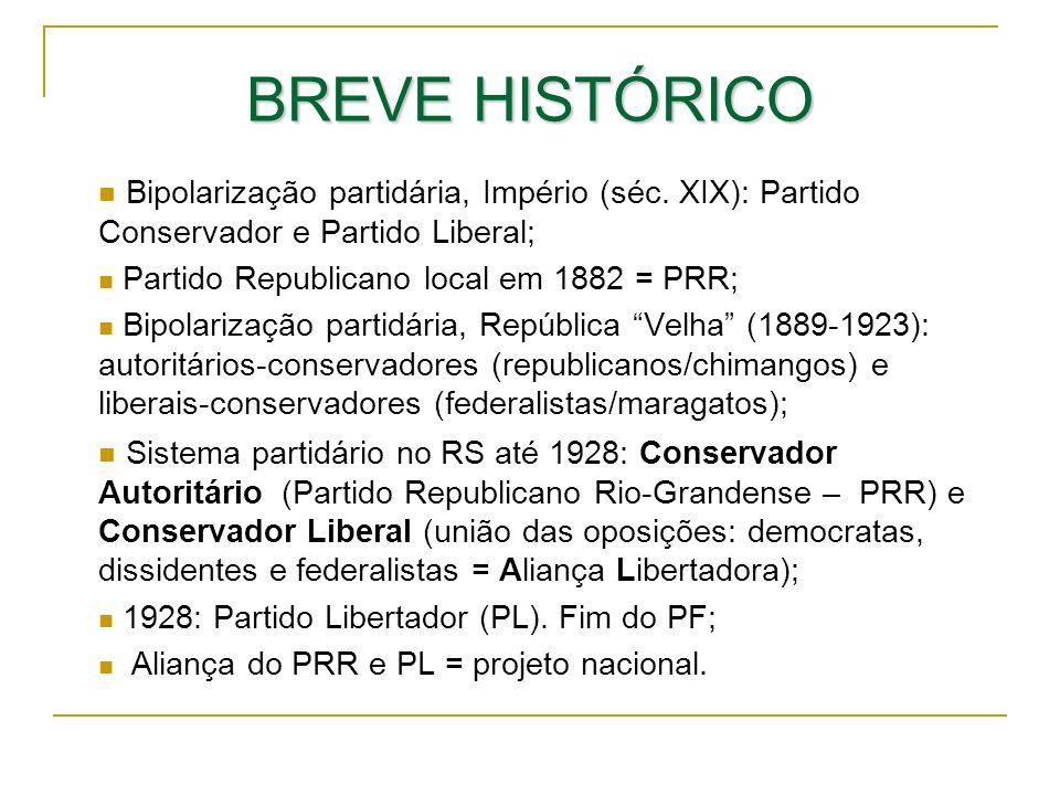 BREVE HISTÓRICO Bipolarização partidária, Império (séc. XIX): Partido Conservador e Partido Liberal;