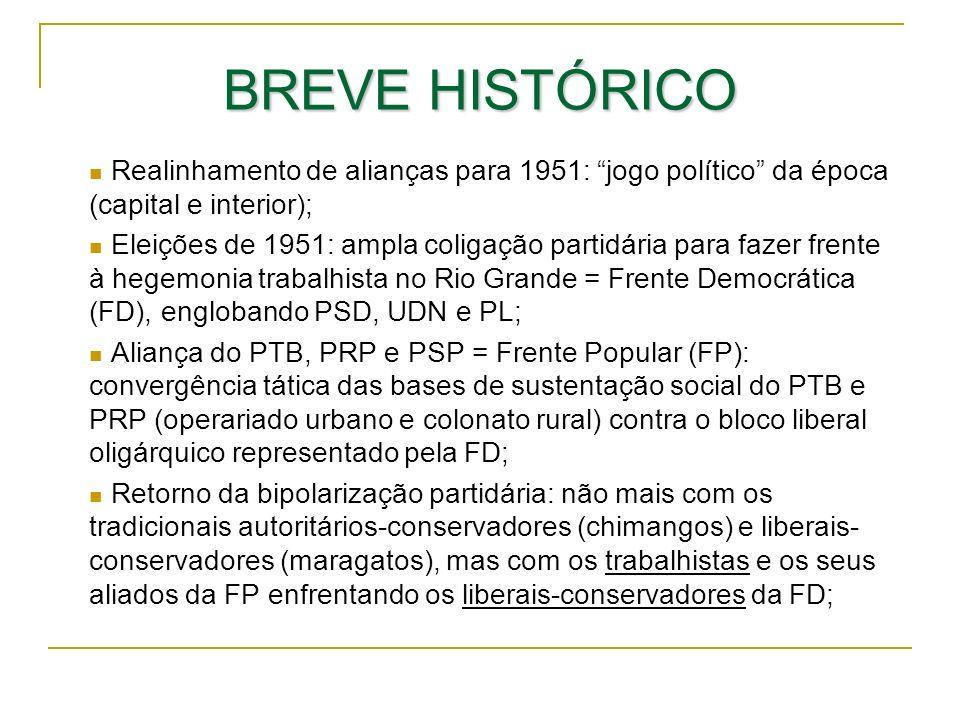 BREVE HISTÓRICO Realinhamento de alianças para 1951: jogo político da época (capital e interior);
