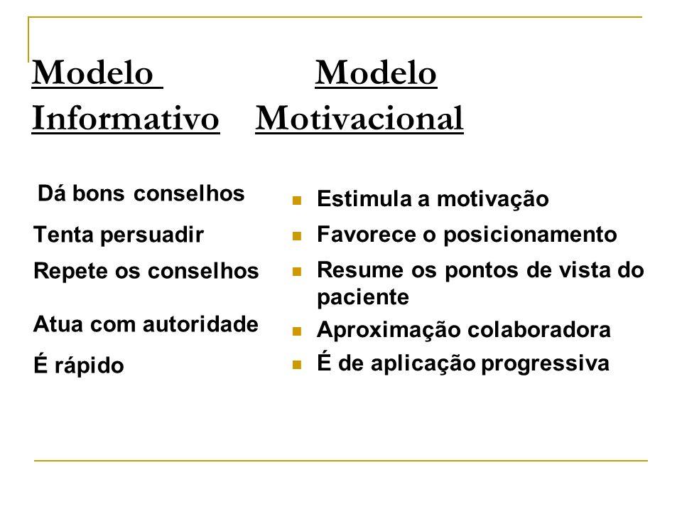 Modelo Modelo Informativo Motivacional
