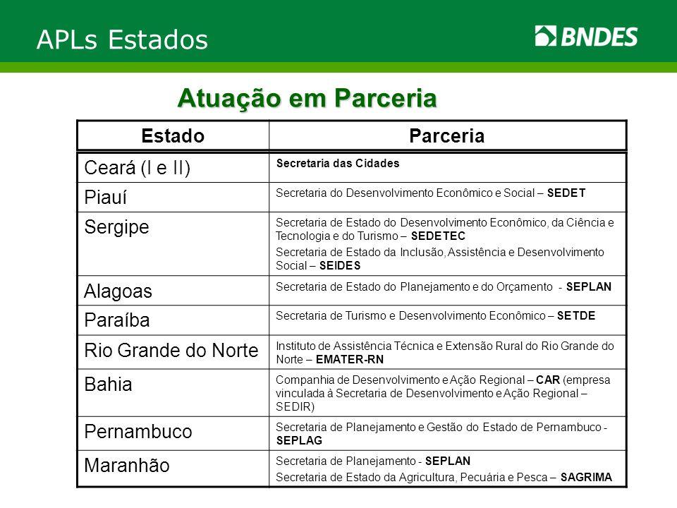 APLs Estados Atuação em Parceria Estado Parceria Ceará (I e II) Piauí
