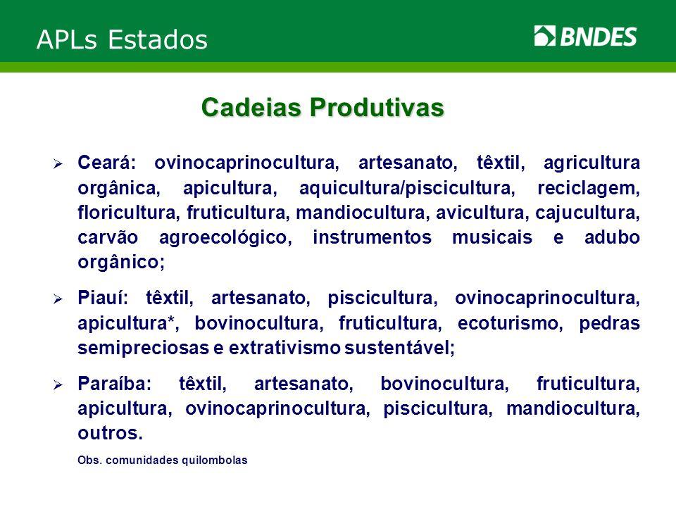APLs Estados Cadeias Produtivas