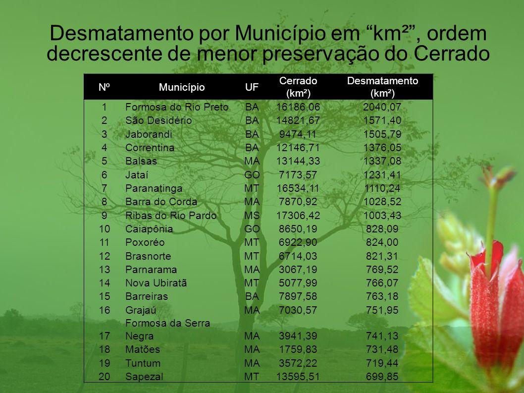 Desmatamento por Município em km² , ordem decrescente de menor preservação do Cerrado
