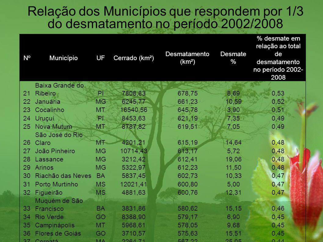 % desmate em relação ao total de desmatamento no período 2002-2008