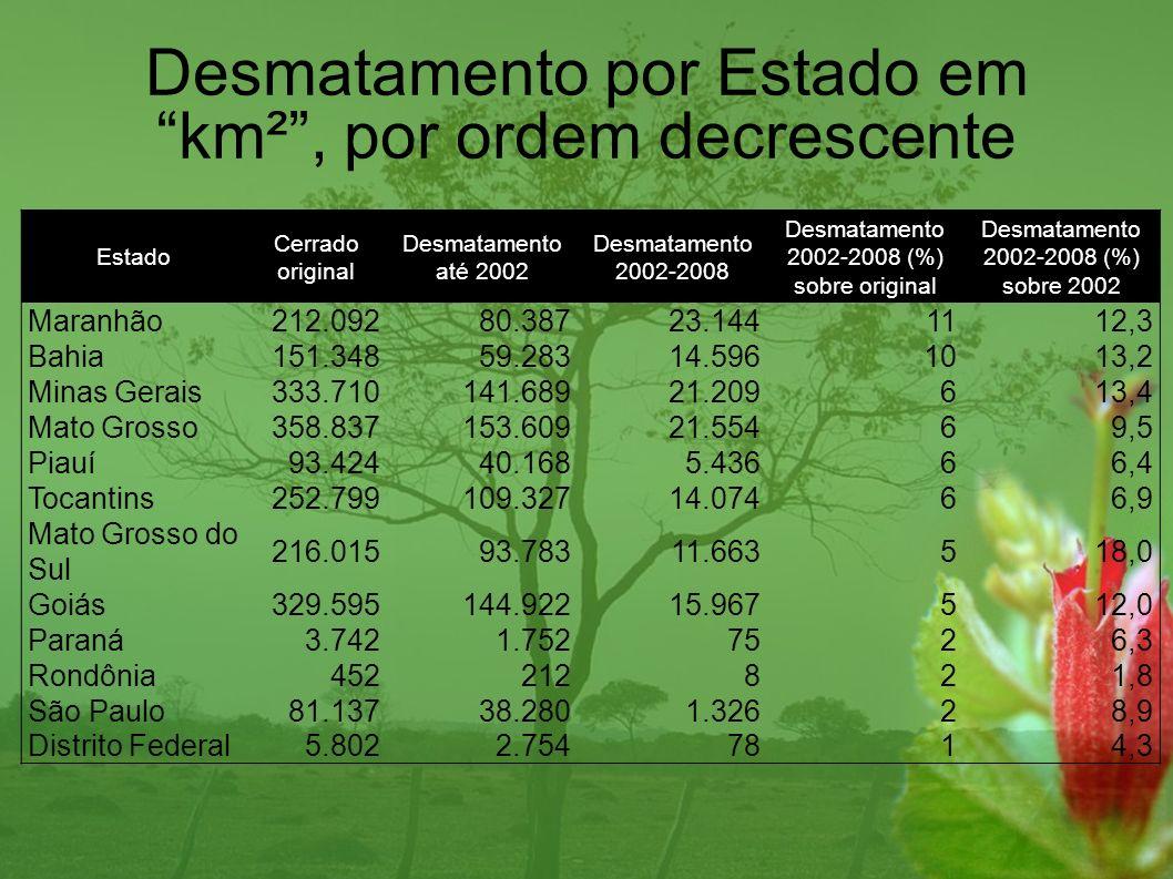 Desmatamento por Estado em km² , por ordem decrescente