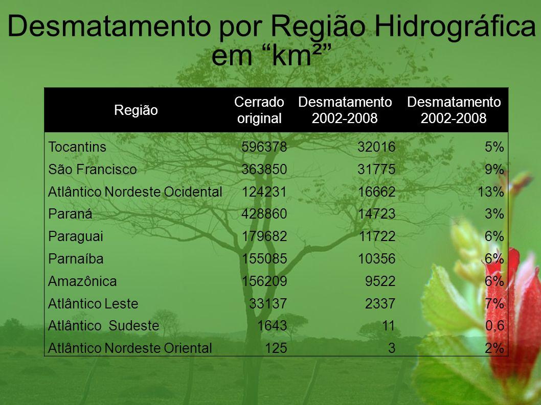 Desmatamento por Região Hidrográfica em km²