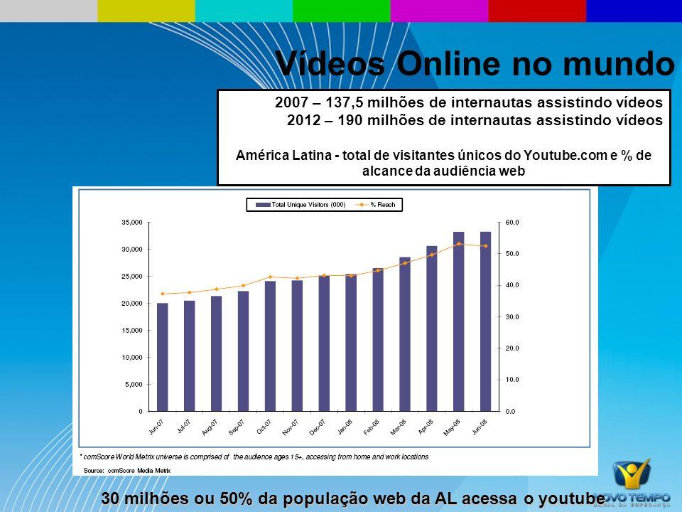 Vídeos Online no mundo 2007 – 137,5 milhões de internautas assistindo vídeos. 2012 – 190 milhões de internautas assistindo vídeos.