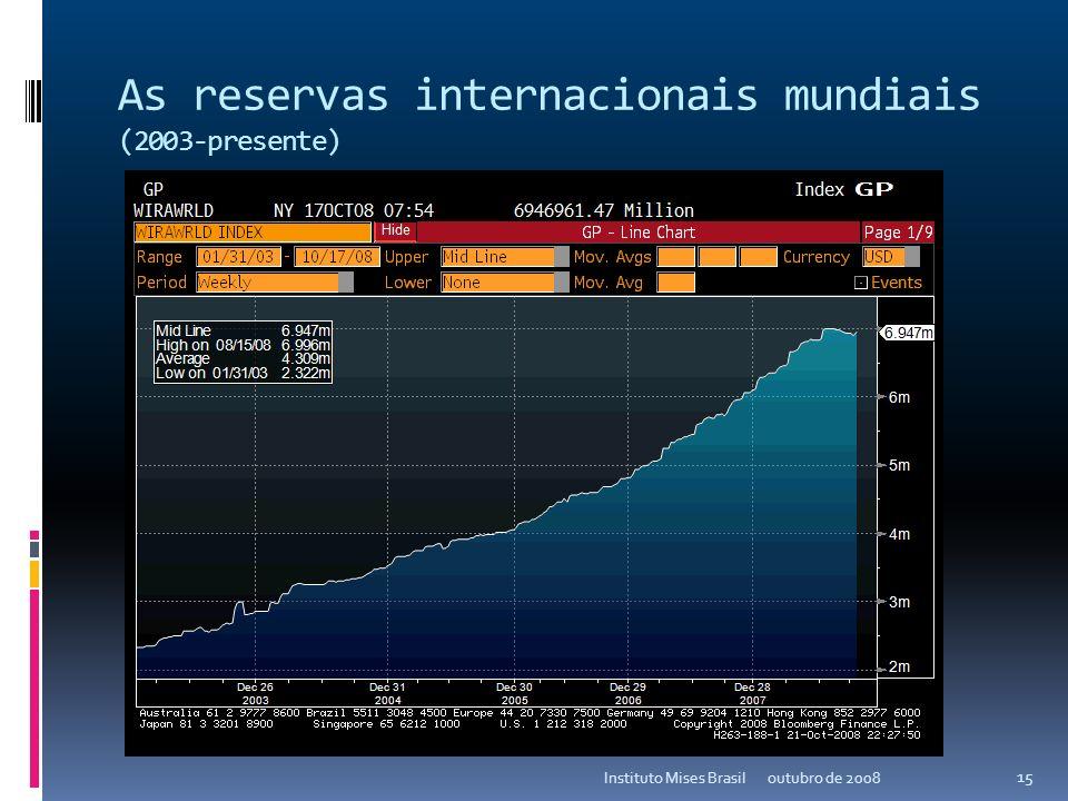 As reservas internacionais mundiais (2003-presente)