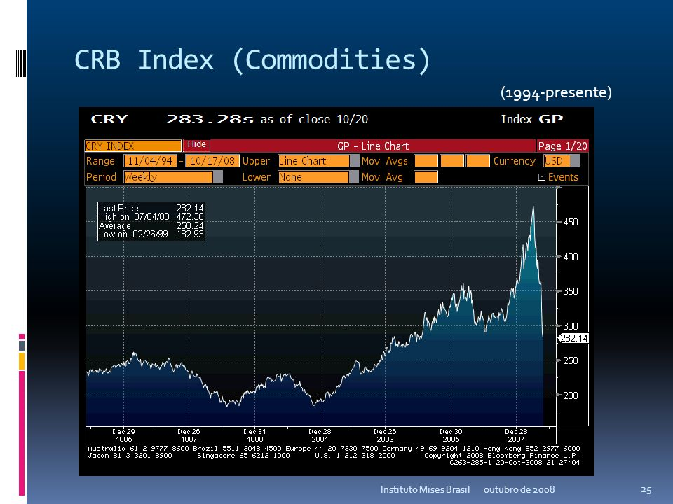 CRB Index (Commodities)