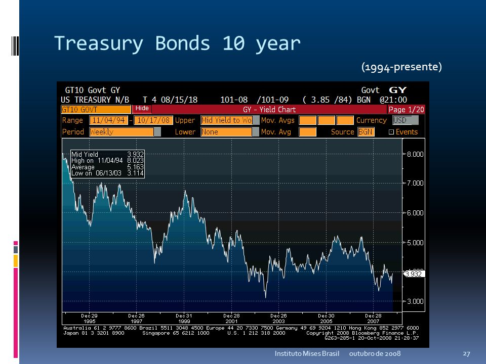 Treasury Bonds 10 year (1994-presente) Instituto Mises Brasil