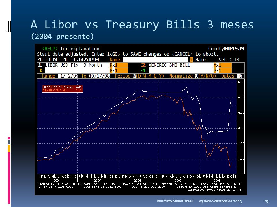 A Libor vs Treasury Bills 3 meses (2004-presente)