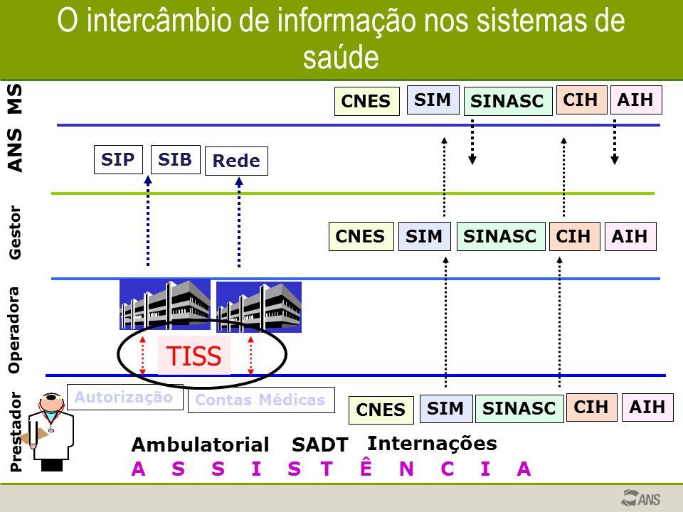 O intercâmbio de informação nos sistemas de saúde