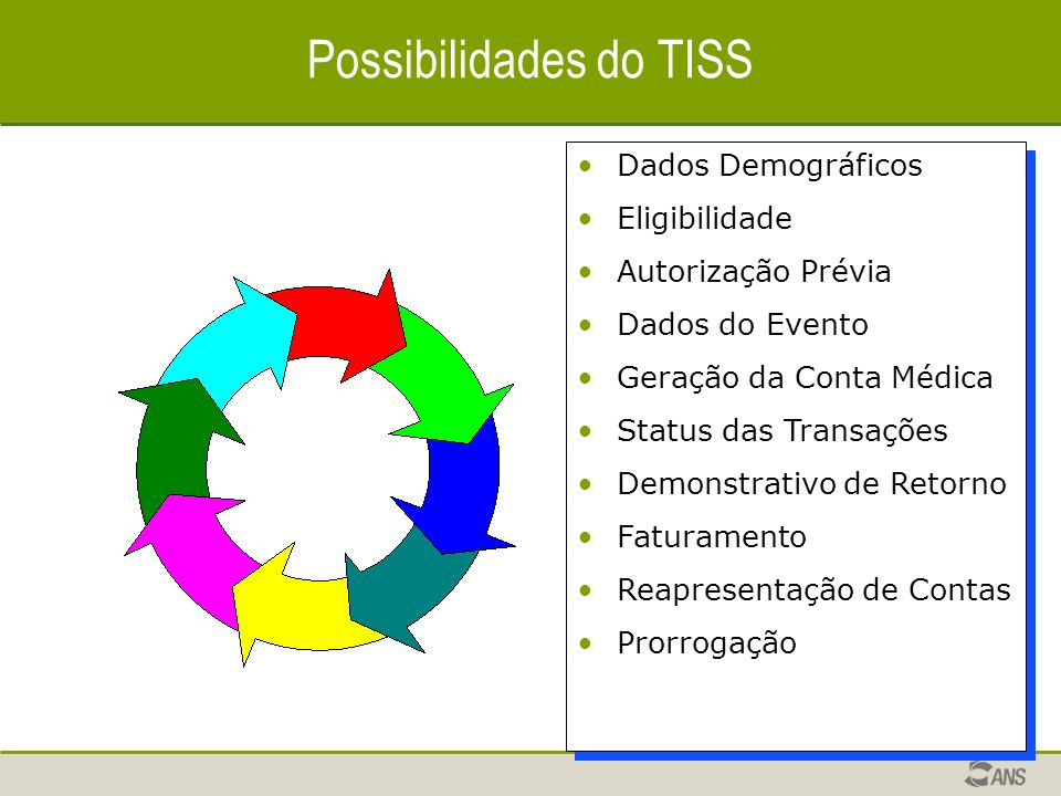 Possibilidades do TISS