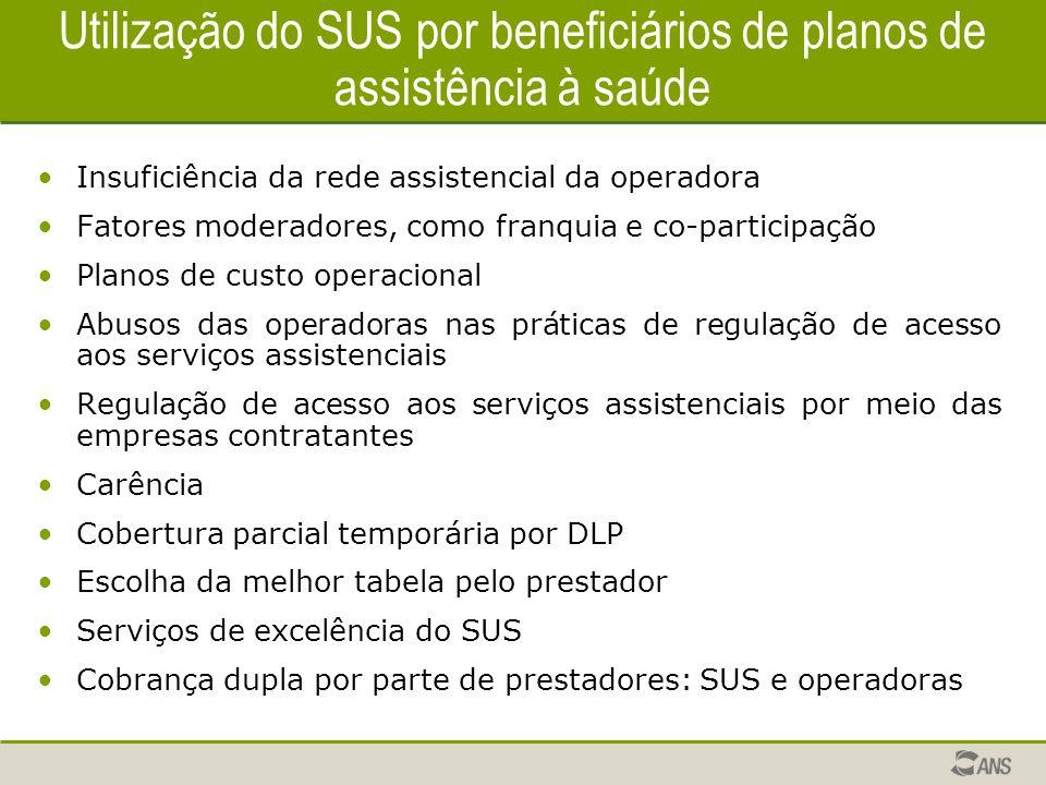 Utilização do SUS por beneficiários de planos de assistência à saúde