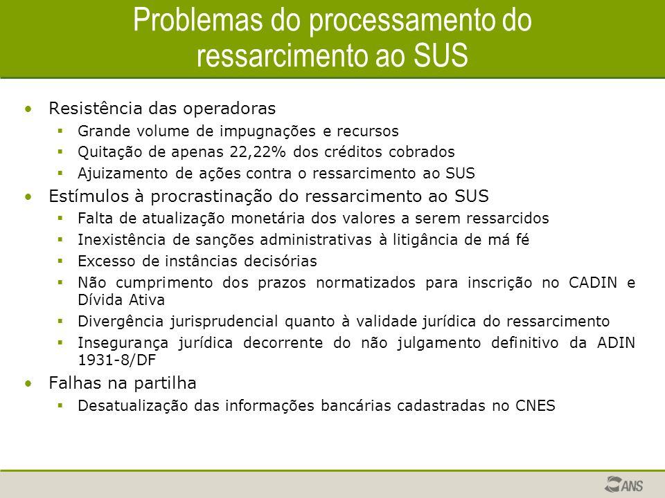 Problemas do processamento do ressarcimento ao SUS