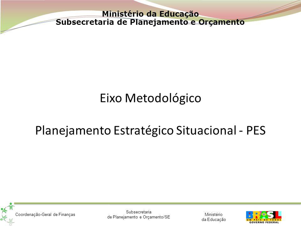 Eixo Metodológico Planejamento Estratégico Situacional - PES