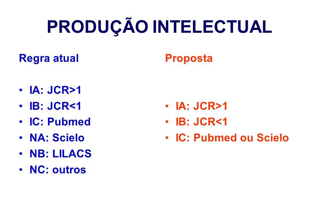 PRODUÇÃO INTELECTUAL Regra atual IA: JCR>1 IB: JCR<1 IC: Pubmed