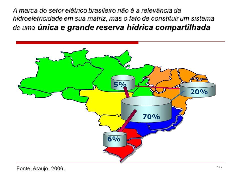 A marca do setor elétrico brasileiro não é a relevância da hidroeletricidade em sua matriz, mas o fato de constituir um sistema de uma única e grande reserva hídrica compartilhada