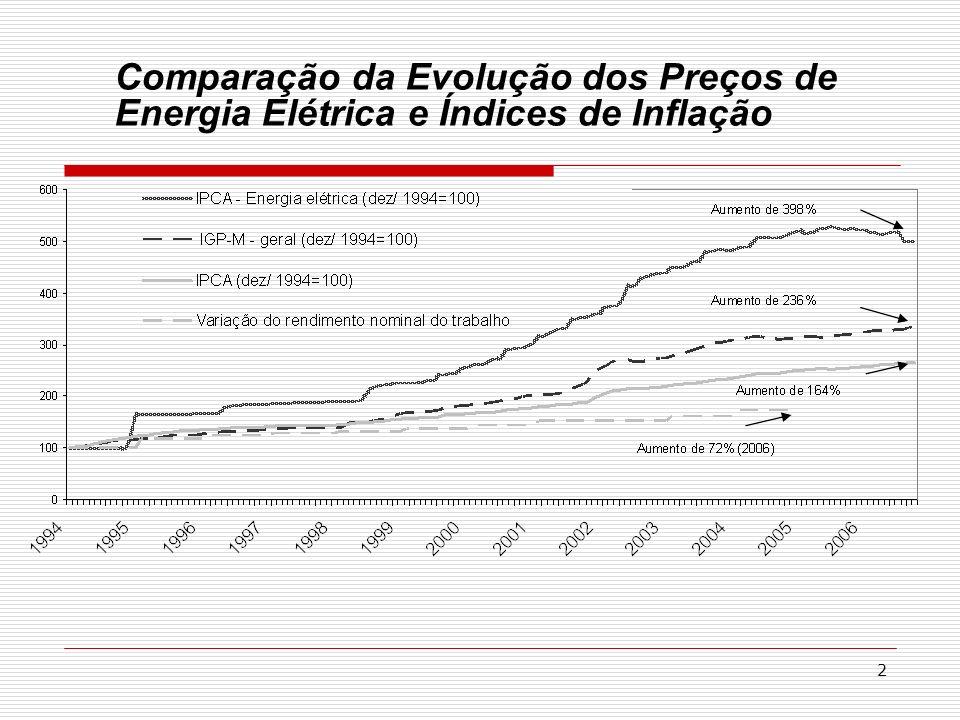 Comparação da Evolução dos Preços de Energia Elétrica e Índices de Inflação