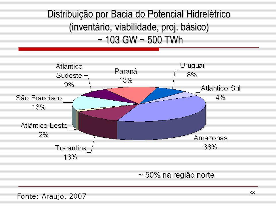 Distribuição por Bacia do Potencial Hidrelétrico