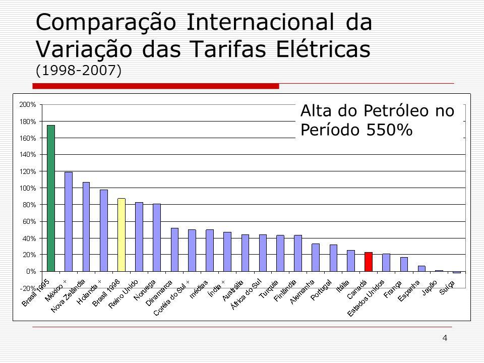 Comparação Internacional da Variação das Tarifas Elétricas (1998-2007)