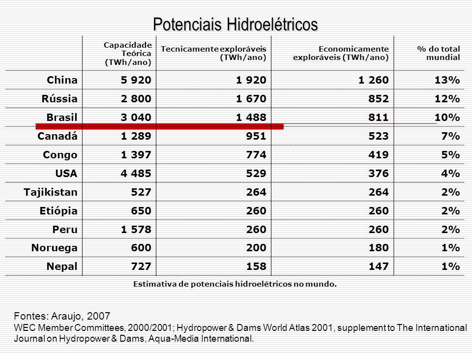 Estimativa de potenciais hidroelétricos no mundo.