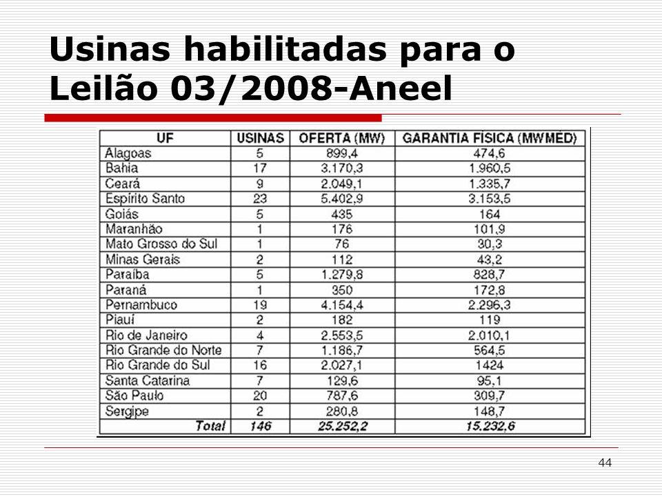 Usinas habilitadas para o Leilão 03/2008-Aneel