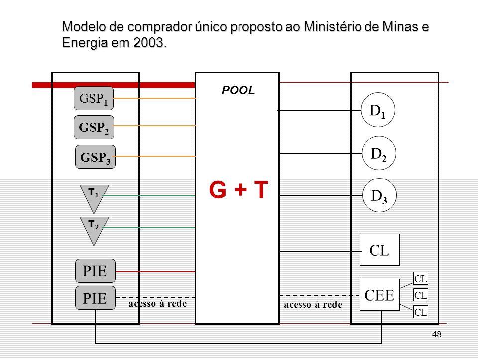 Modelo de comprador único proposto ao Ministério de Minas e Energia em 2003.