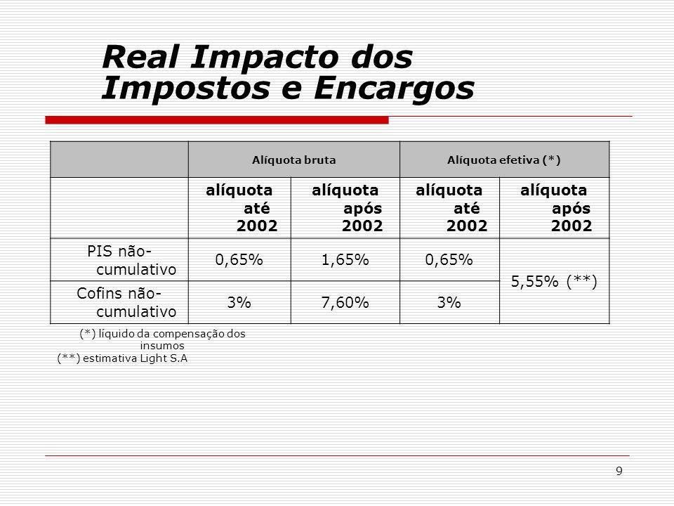 Real Impacto dos Impostos e Encargos