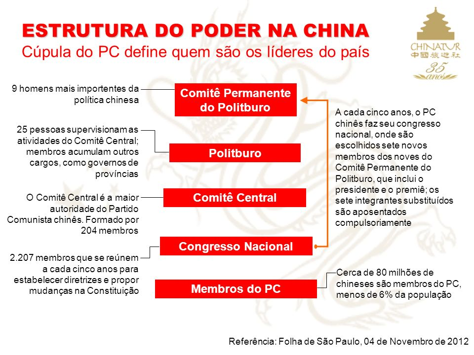 Comitê Permanente do Politburo