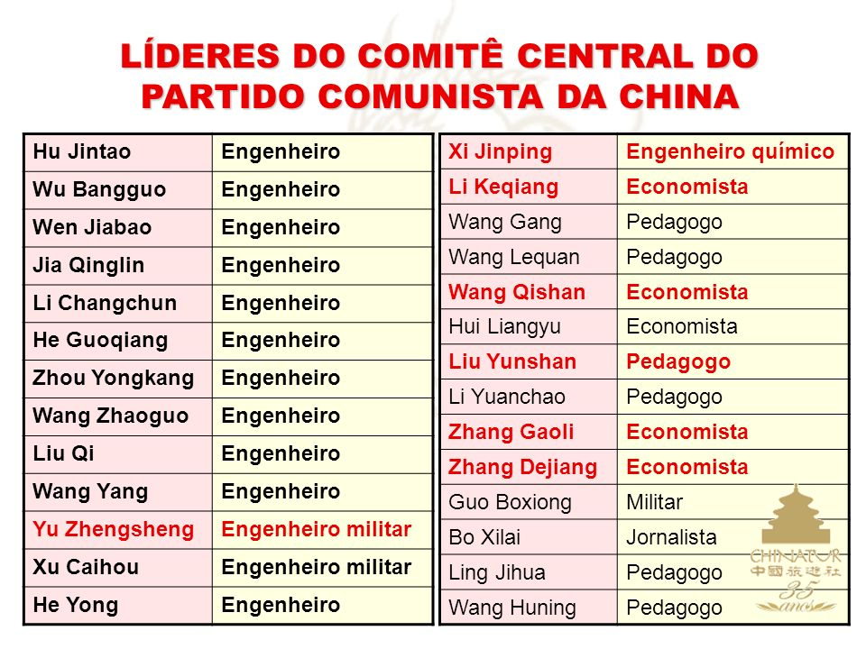 LÍDERES DO COMITÊ CENTRAL DO PARTIDO COMUNISTA DA CHINA