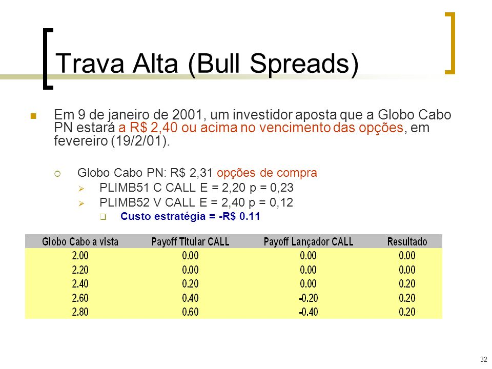 Trava Alta (Bull Spreads)