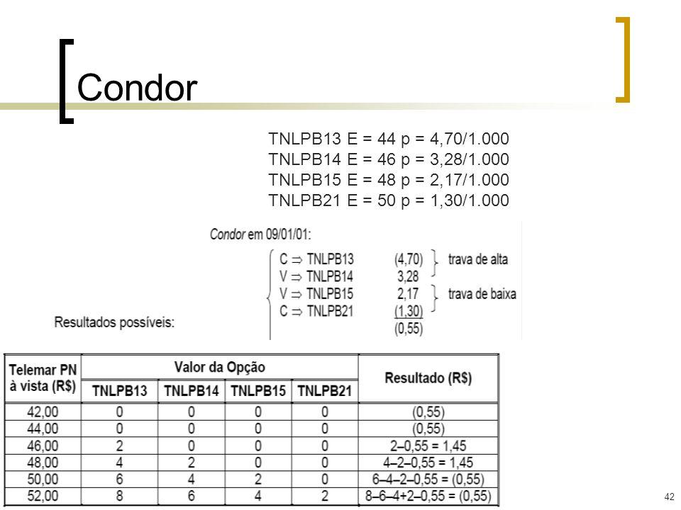 Condor TNLPB13 E = 44 p = 4,70/1.000 TNLPB14 E = 46 p = 3,28/1.000