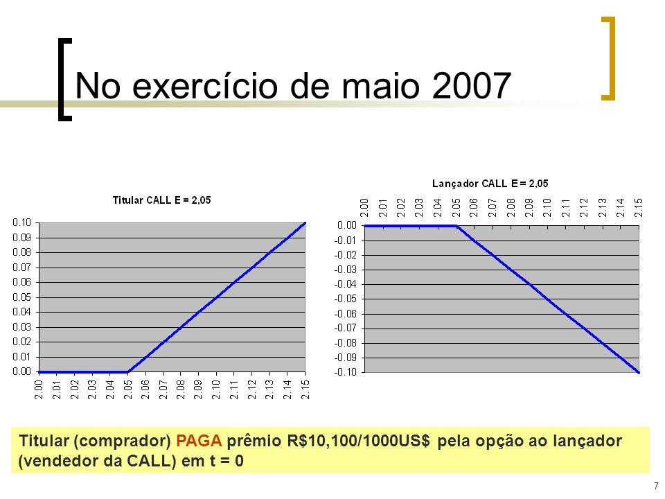 No exercício de maio 2007 Titular (comprador) PAGA prêmio R$10,100/1000US$ pela opção ao lançador (vendedor da CALL) em t = 0.
