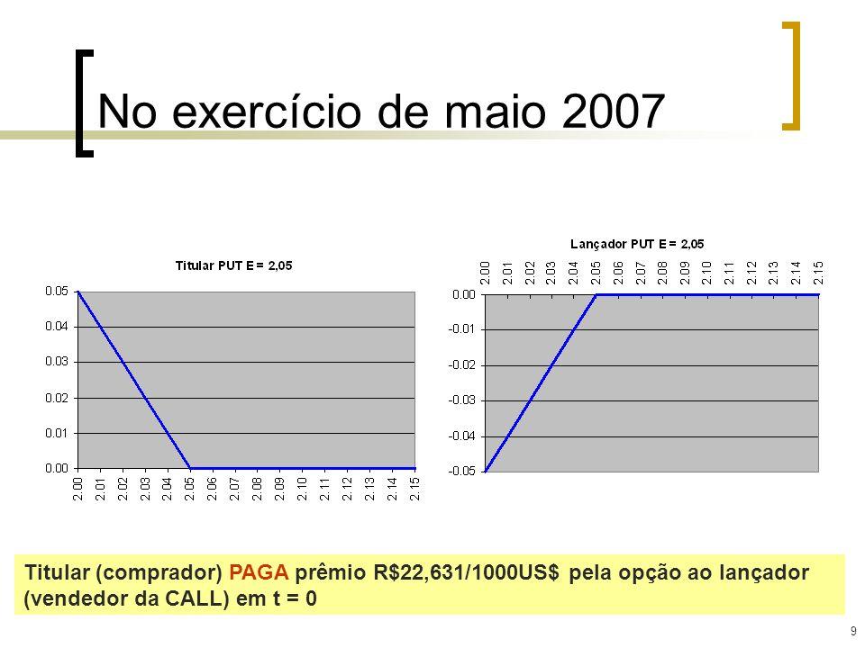 No exercício de maio 2007 Titular (comprador) PAGA prêmio R$22,631/1000US$ pela opção ao lançador (vendedor da CALL) em t = 0.