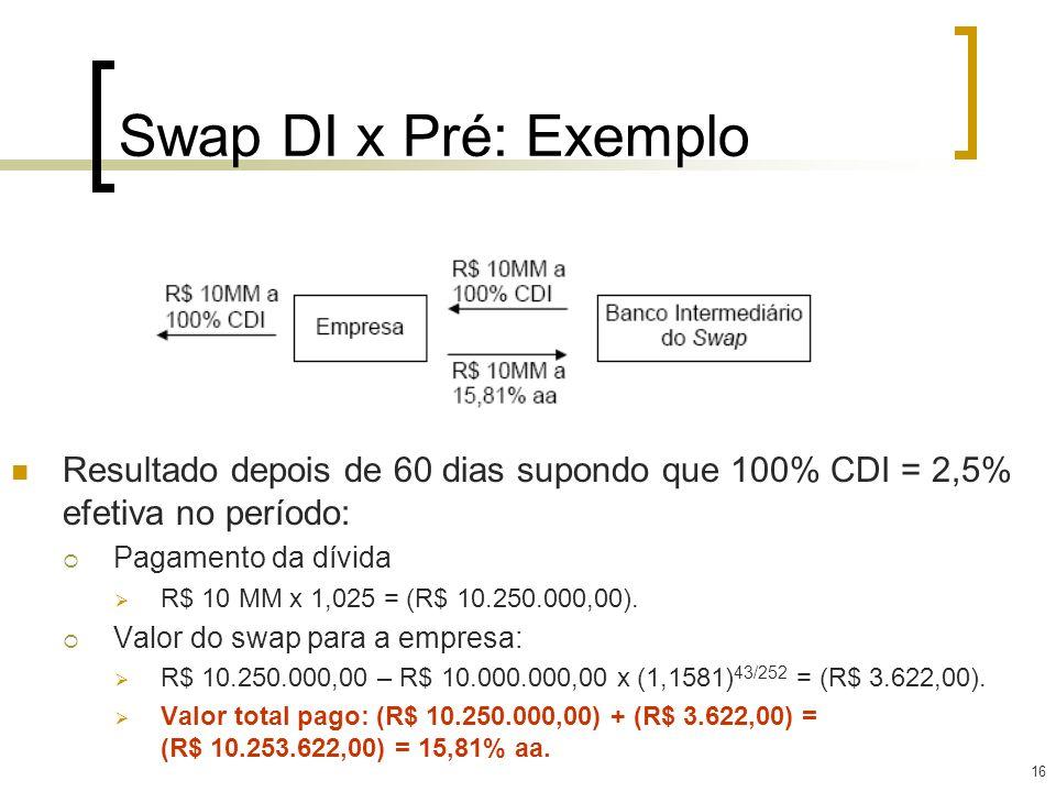 Swap DI x Pré: Exemplo Resultado depois de 60 dias supondo que 100% CDI = 2,5% efetiva no período: Pagamento da dívida.