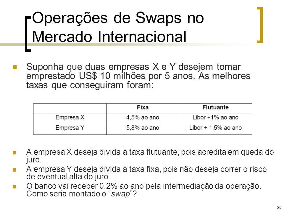 Operações de Swaps no Mercado Internacional
